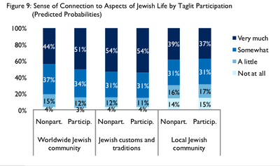 Birthright Study Connection To jewish Life
