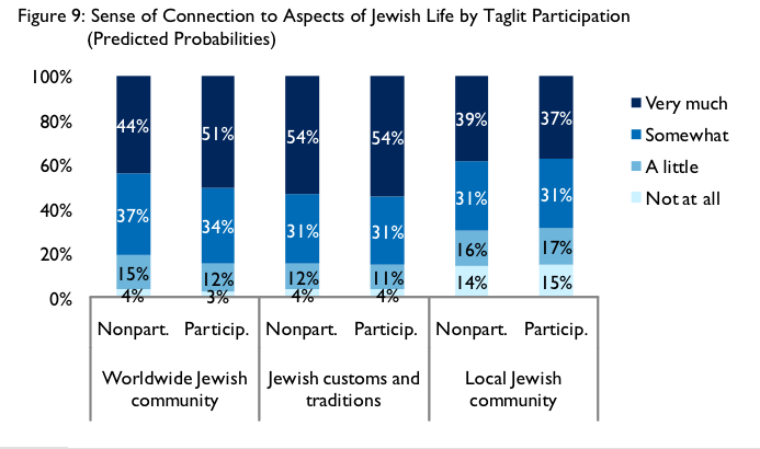 Birthright Study Connection To jewish Life
