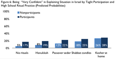Birthright Study Explaining Situation In Israel