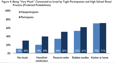 Birthright Study Connection To Israel