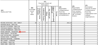 Chofetz Chaim Heritage Foundation Board 2009 (IRS Filing for 2008)