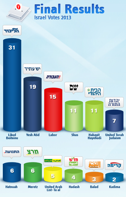 Final Israel Election Results Chart 1-22-2013