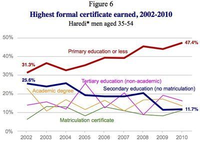 Haredi men education level Taub 2013