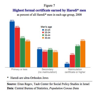 Almost 50% Of Israeli Haredi Middle Age Men Have An 8th Grade