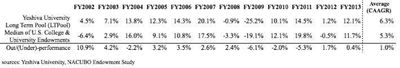 YU endowment chart 6-24-2014