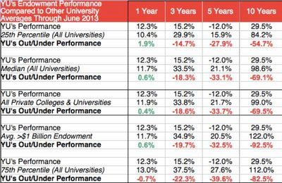 YU's Investments Performance 2003-2013