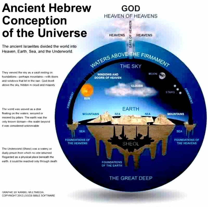 How the Ancient Hebrew viewed the universe