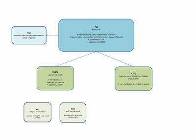 Chabad Melbourne new organizational flowchart  1-20-2016 1