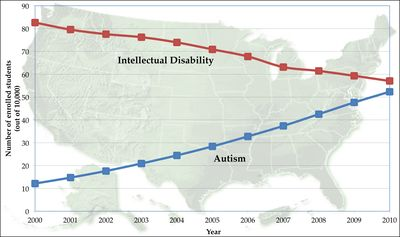 Penn State autism occurence graph 7-2015