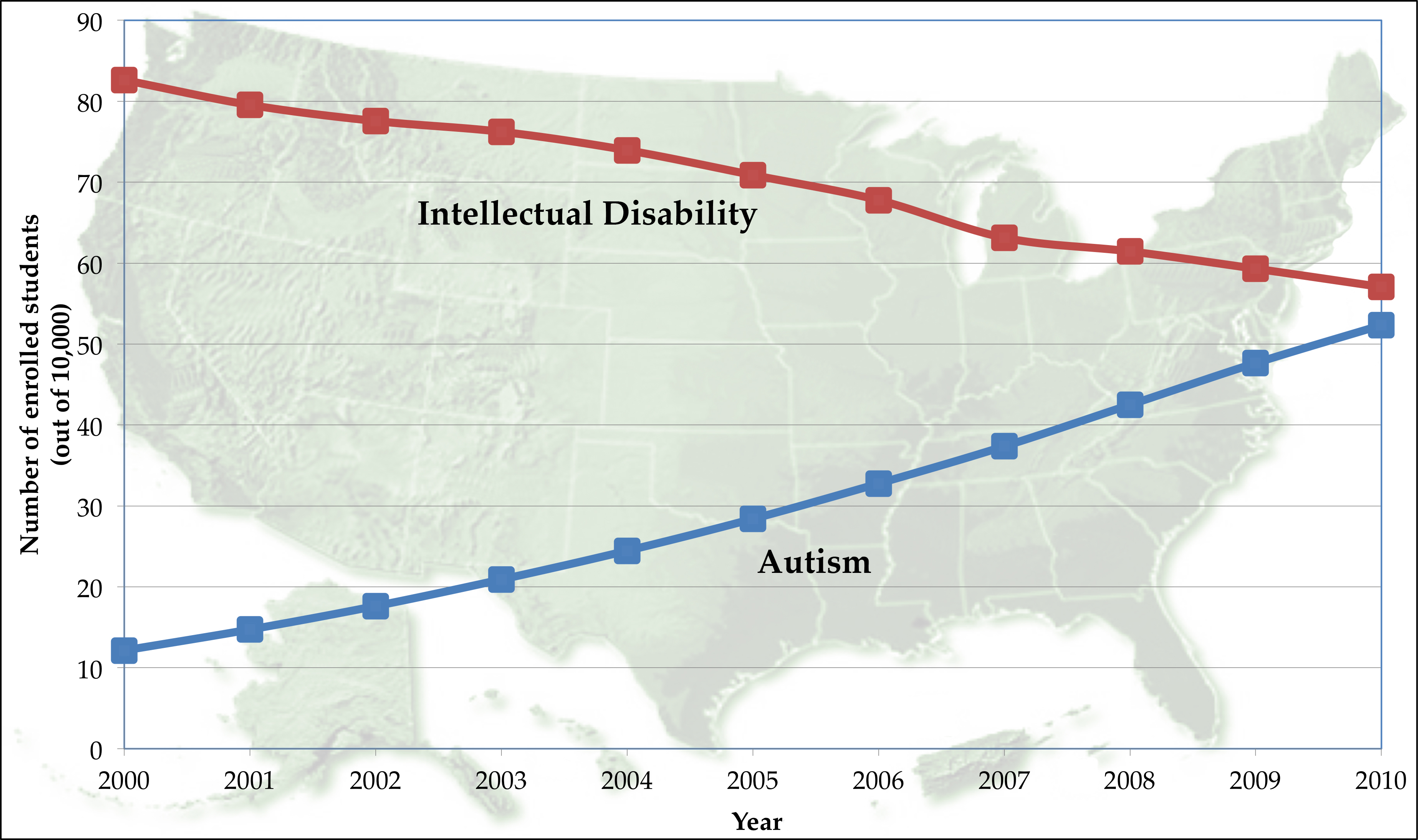 Increase In Autism Diagnoses Not >> Increasing Prevalence Of Autism Due In Large Part To Marked Increase