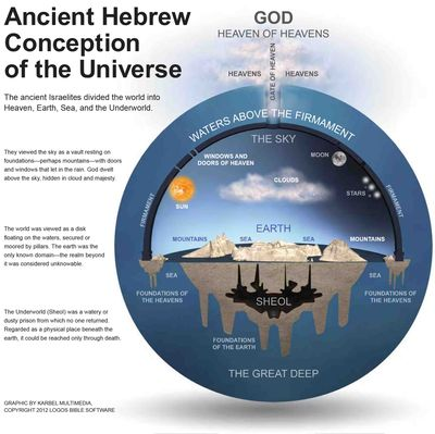 How the Ancient Hebrew viewed the universe (hi res)