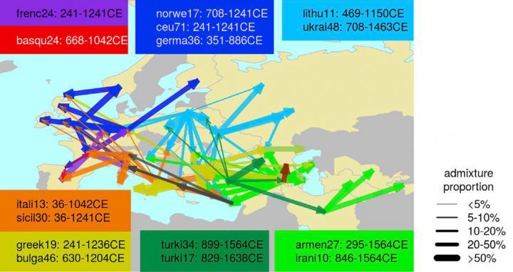 Gene flow within West Eurasia (Credit- Busby et al._Current Biology 2015)