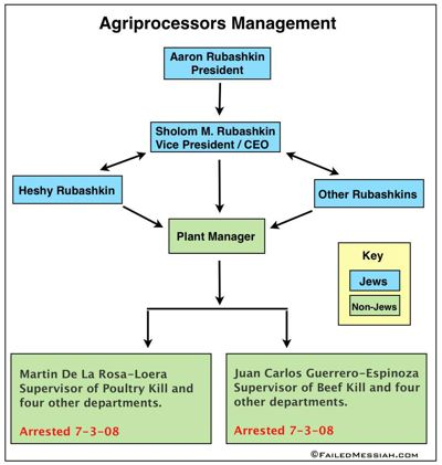 Agriprocessors Management Color Coded